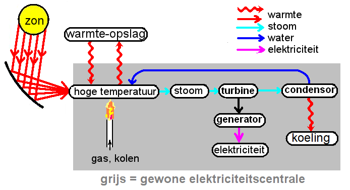 Figuur 1.  Blokschema van een zonthermische krachtcentrale