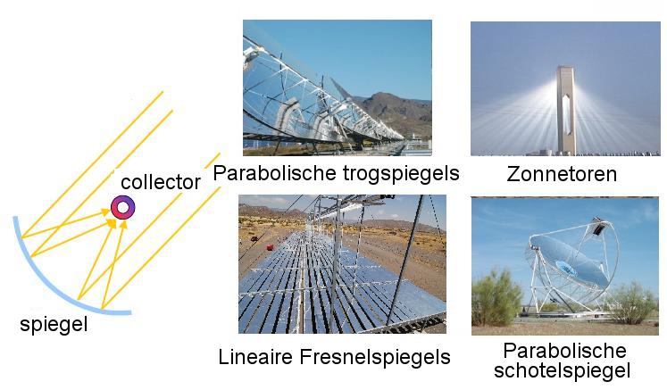 De zonnestralen worden geconcentreerd met spiegels, er zijn 4 verschillende methoden.