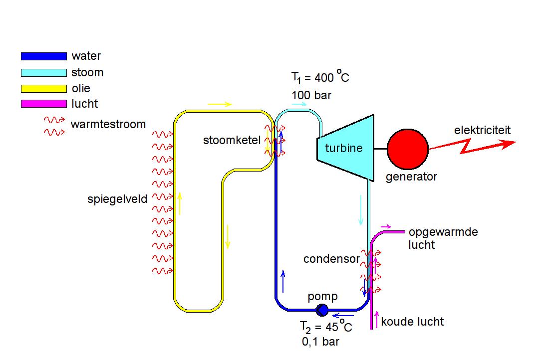 Blokschema van een eenvoudige luchtgekoelde zonthermische krachtcentrale zonder warmteopslag.