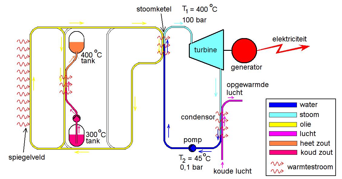 Blokschema van luchtgekoelde CSP-centrale met warmteopslag, bedrijf overdag.