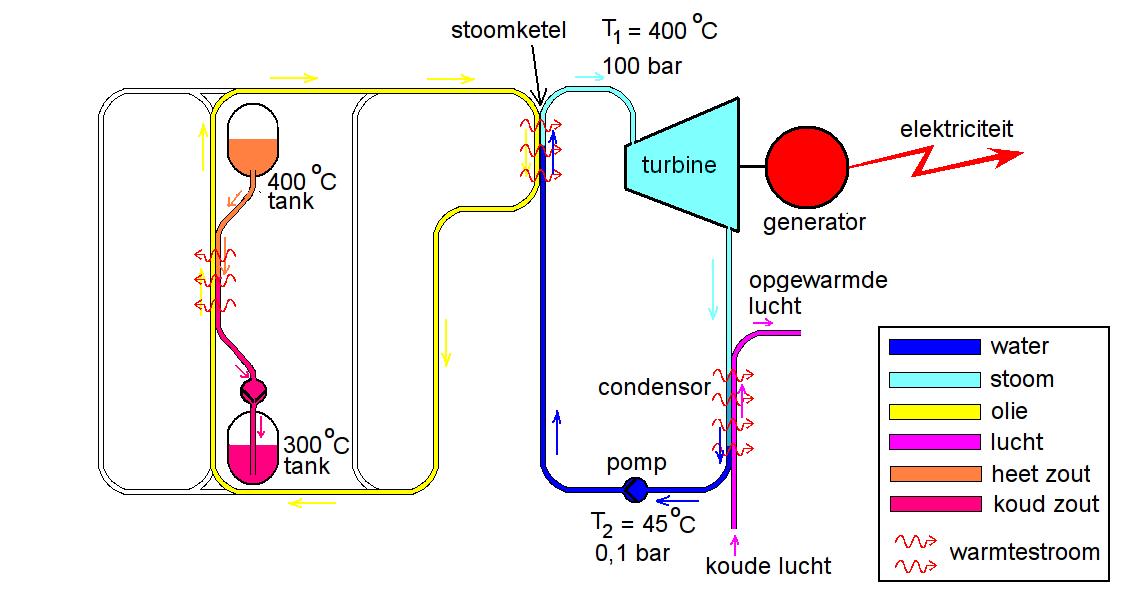 Blokschema van luchtgekoelde CSP-centrale met warmteopslag, bedrijf 's nachts.