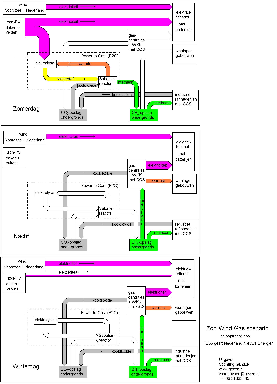 Blokschema Zon-Wind-Gas Overzicht